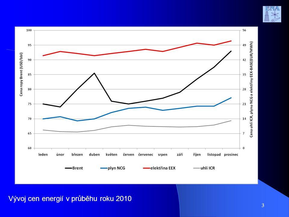 3 Vývoj cen energií v průběhu roku 2010