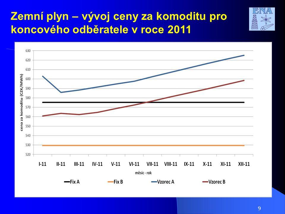 Zemní plyn – vývoj ceny za komoditu pro koncového odběratele v roce 2011 9