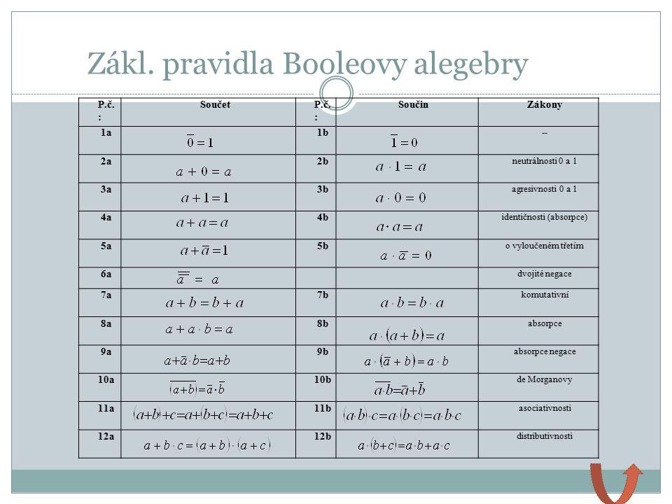 Zákl. pravidla Booleovy alegebry P.č. : SoučetP.č. : SoučinZákony 1a1b -- 2a2b neutrálnosti 0 a 1 3a3b agresivnosti 0 a 1 4a4b identičnosti (absorpce)