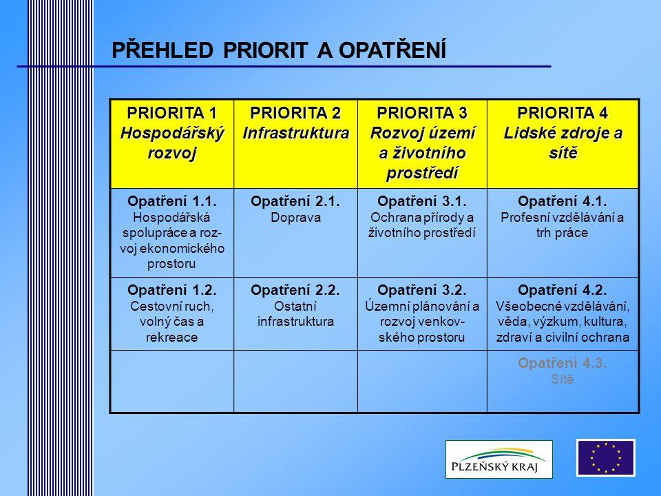 PRIORITA 1 Hospodářský rozvoj PRIORITA 2 Infrastruktura PRIORITA 3 Rozvoj území a životního prostředí PRIORITA 4 Lidské zdroje a sítě Opatření 1.1.