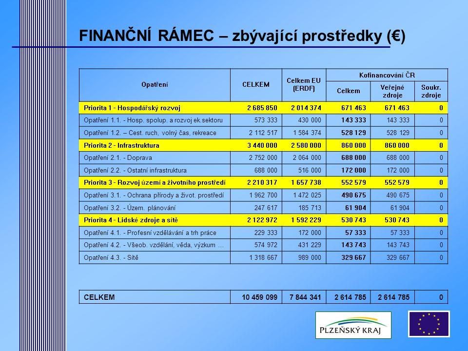 FINANČNÍ RÁMEC – zbývající prostředky (€) OpatřeníCELKEM Celkem EU (ERDF) Kofinancování ČR Celkem Veřejné zdroje Soukr.