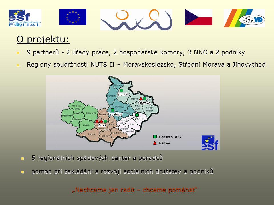 """9 partnerů - 2 úřady práce, 2 hospodářské komory, 3 NNO a 2 podniky 9 partnerů - 2 úřady práce, 2 hospodářské komory, 3 NNO a 2 podniky 5 regionálních spádových center a poradců 5 regionálních spádových center a poradců Regiony soudržnosti NUTS II – Moravskoslezsko, Střední Morava a Jihovýchod Regiony soudržnosti NUTS II – Moravskoslezsko, Střední Morava a Jihovýchod """"Nechceme jen radit – chceme pomáhat O projektu: pomoc při zakládání a rozvoji sociálních družstev a podniků pomoc při zakládání a rozvoji sociálních družstev a podniků"""
