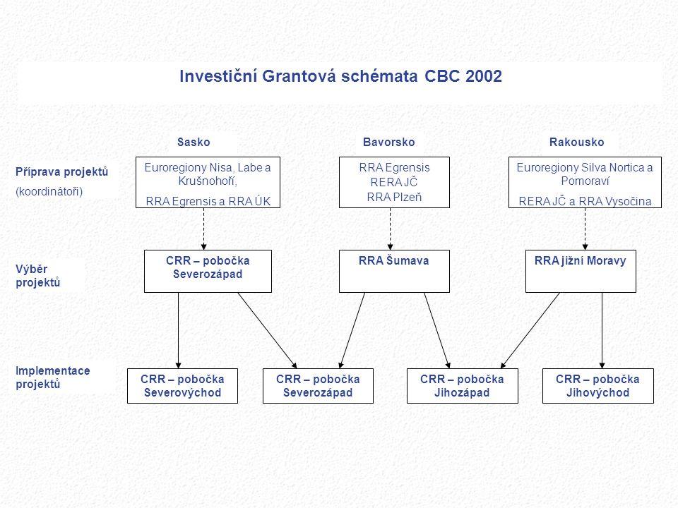 Investiční Grantová schémata CBC 2002 CRR – pobočka Severozápad RRA jižní Moravy CRR – pobočka Severovýchod CRR – pobočka Jihovýchod Příprava projektů