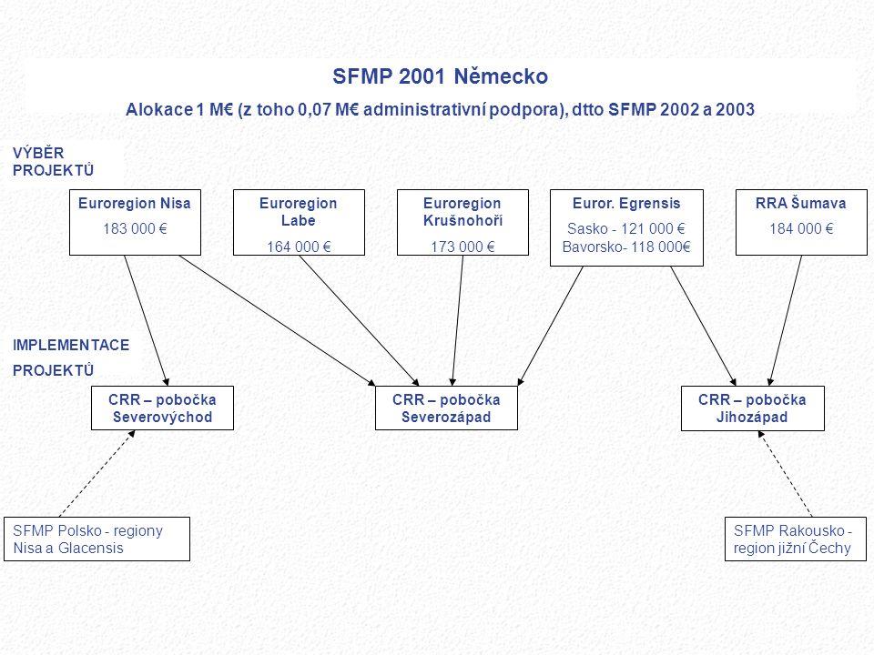 Euroregion Nisa 183 000 € SFMP 2001 Německo Alokace 1 M€ (z toho 0,07 M€ administrativní podpora), dtto SFMP 2002 a 2003 Euroregion Labe 164 000 € Eur