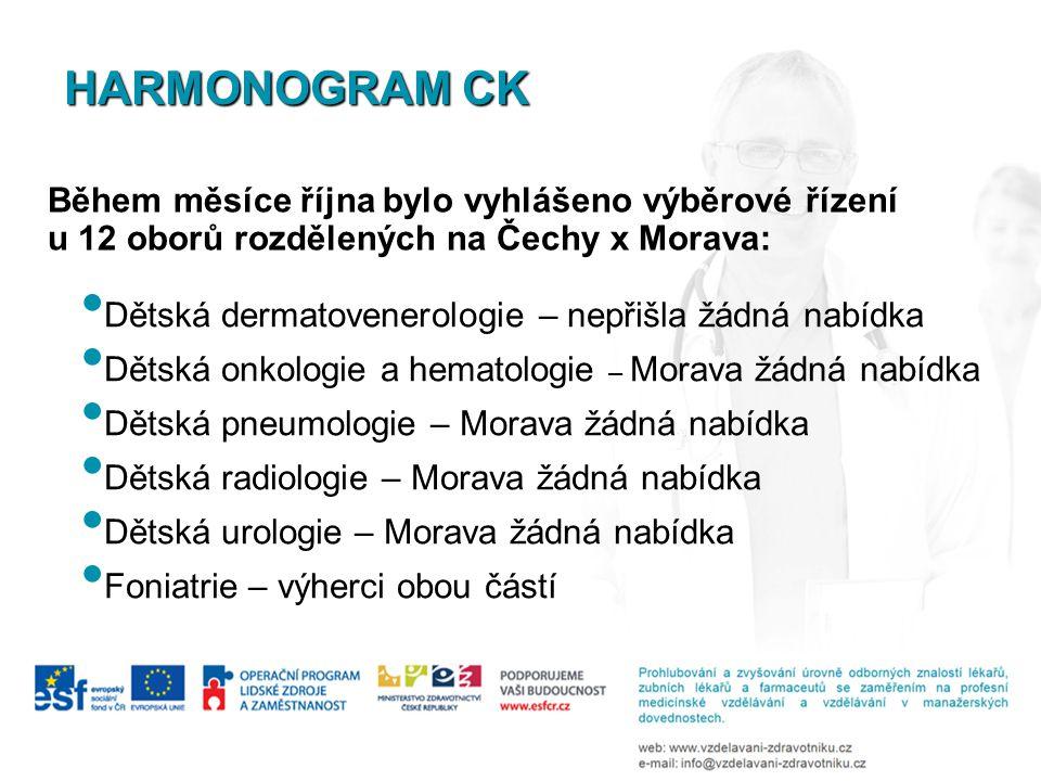 Dětská dermatovenerologie – nepřišla žádná nabídka Dětská onkologie a hematologie – Morava žádná nabídka Dětská pneumologie – Morava žádná nabídka Dět