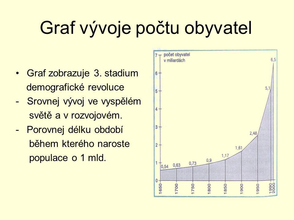 Graf vývoje počtu obyvatel Graf zobrazuje 3. stadium demografické revoluce - Srovnej vývoj ve vyspělém světě a v rozvojovém. -Porovnej délku období bě