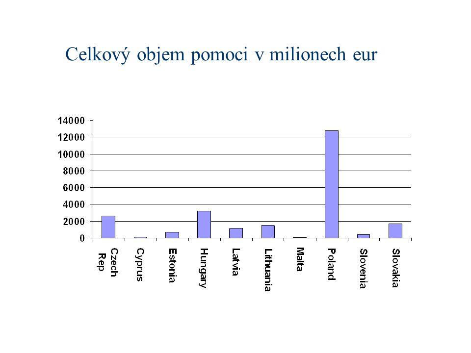 Celkový objem pomoci v milionech eur