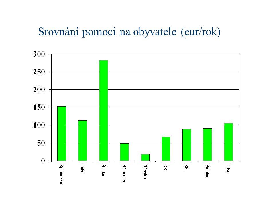 Srovnání pomoci na obyvatele (eur/rok)