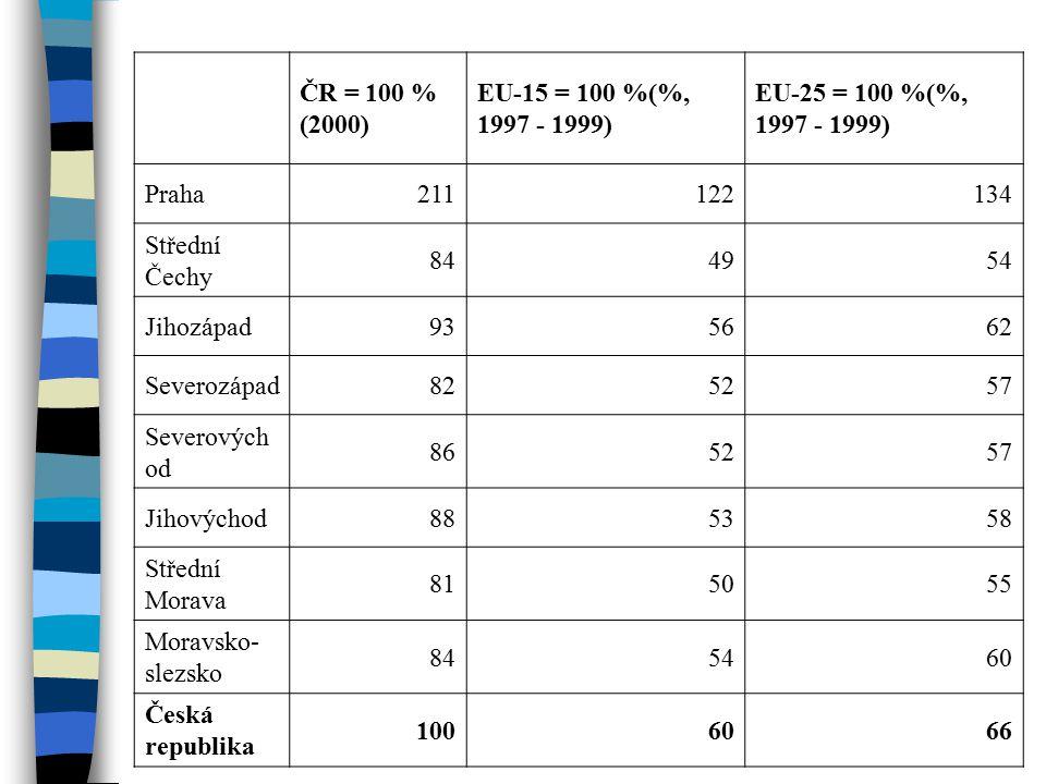 ČR = 100 % (2000) EU-15 = 100 %(%, 1997 - 1999) EU-25 = 100 %(%, 1997 - 1999) Praha211122134 Střední Čechy 844954 Jihozápad935662 Severozápad825257 Severových od 865257 Jihovýchod885358 Střední Morava 815055 Moravsko- slezsko 845460 Česká republika 1006066