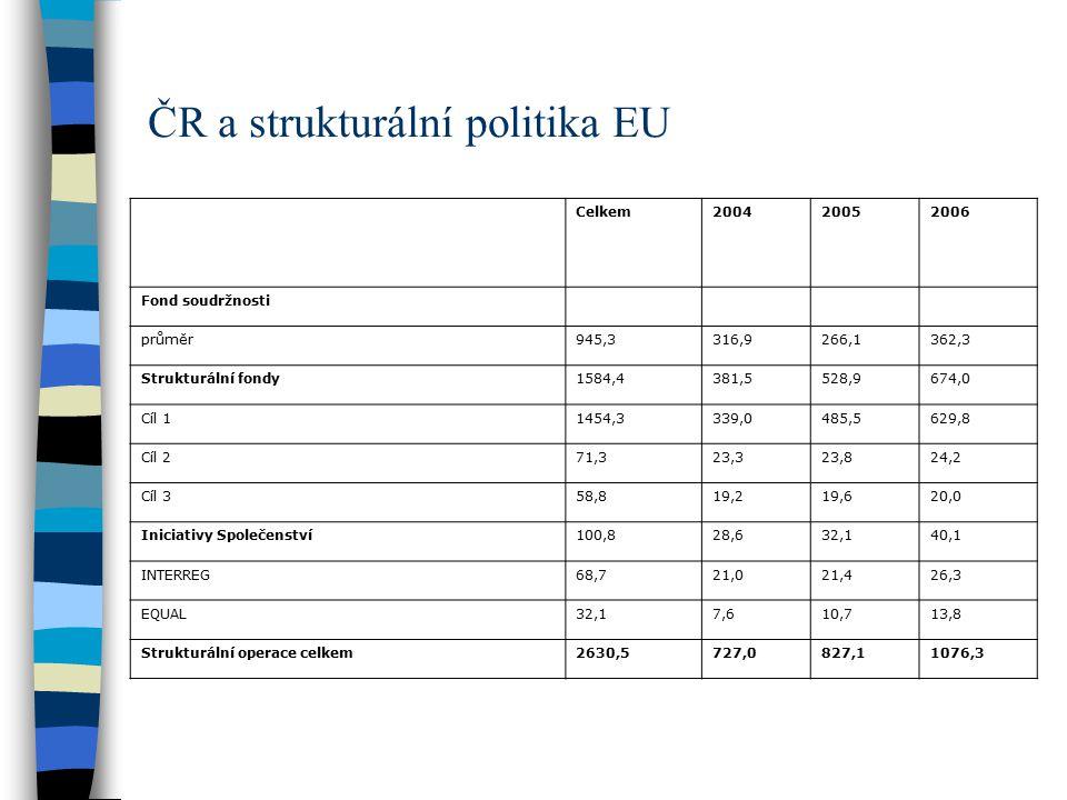 ČR a strukturální politika EU Celkem200420052006 Fond soudržnosti průměr945,3316,9266,1362,3 Strukturální fondy1584,4381,5528,9674,0 Cíl 11454,3339,0485,5629,8 Cíl 271,323,323,824,2 Cíl 358,819,219,620,0 Iniciativy Společenství100,828,632,140,1 INTERREG68,721,021,426,3 EQUAL32,17,610,713,8 Strukturální operace celkem2630,5727,0827,11076,3