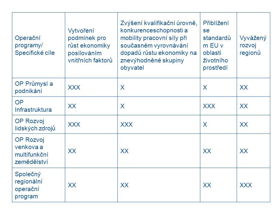 Operační programy/ Specifické cíle Vytvoření podmínek pro růst ekonomiky posilováním vnitřních faktorů Zvýšení kvalifikační úrovně, konkurenceschopnosti a mobility pracovní síly při současném vyrovnávání dopadů růstu ekonomiky na znevýhodněné skupiny obyvatel Přiblížení se standardů m EU v oblasti životního prostředí Vyvážený rozvoj regionů OP Průmysl a podnikání XXXXXXX OP Infrastruktura XXXXXXXX OP Rozvoj lidských zdrojů XXX XXX OP Rozvoj venkova a multifunkční zemědělství XX Společný regionální operační program XX XXX