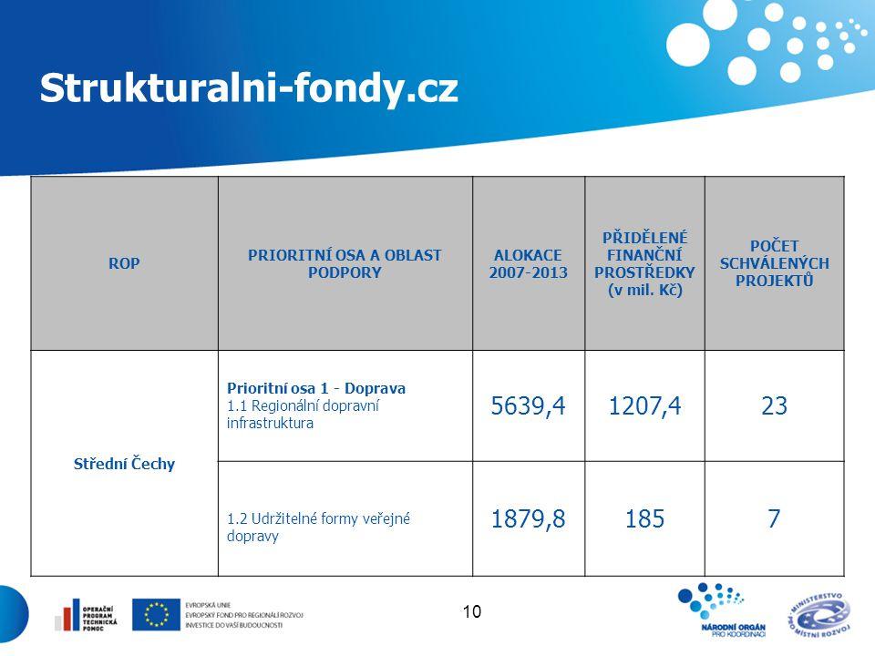 10 Strukturalni-fondy.cz ROP PRIORITNÍ OSA A OBLAST PODPORY ALOKACE 2007-2013 PŘIDĚLENÉ FINANČNÍ PROSTŘEDKY (v mil. Kč) POČET SCHVÁLENÝCH PROJEKTŮ Stř