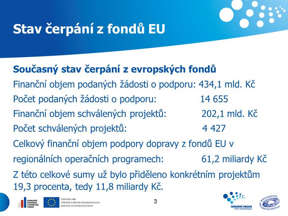 3 Stav čerpání z fondů EU Současný stav čerpání z evropských fondů Finanční objem podaných žádosti o podporu: 434,1 mld. Kč Počet podaných žádosti o p