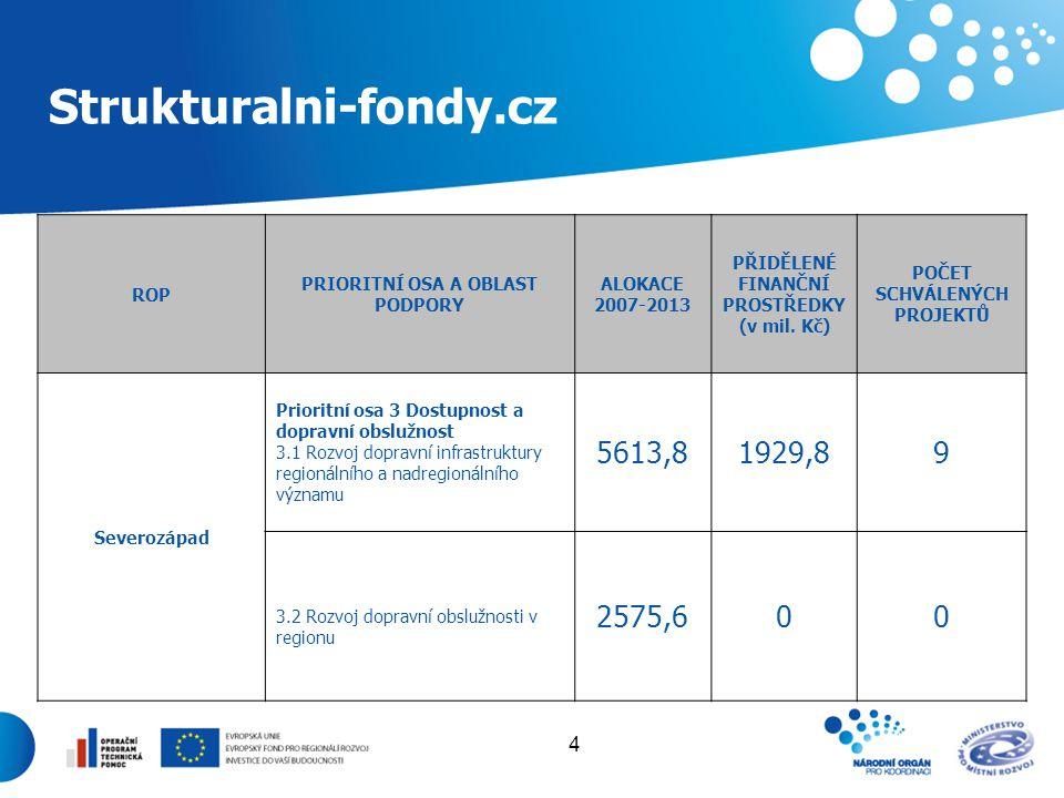 4 Strukturalni-fondy.cz ROP PRIORITNÍ OSA A OBLAST PODPORY ALOKACE 2007-2013 PŘIDĚLENÉ FINANČNÍ PROSTŘEDKY (v mil. Kč) POČET SCHVÁLENÝCH PROJEKTŮ Seve