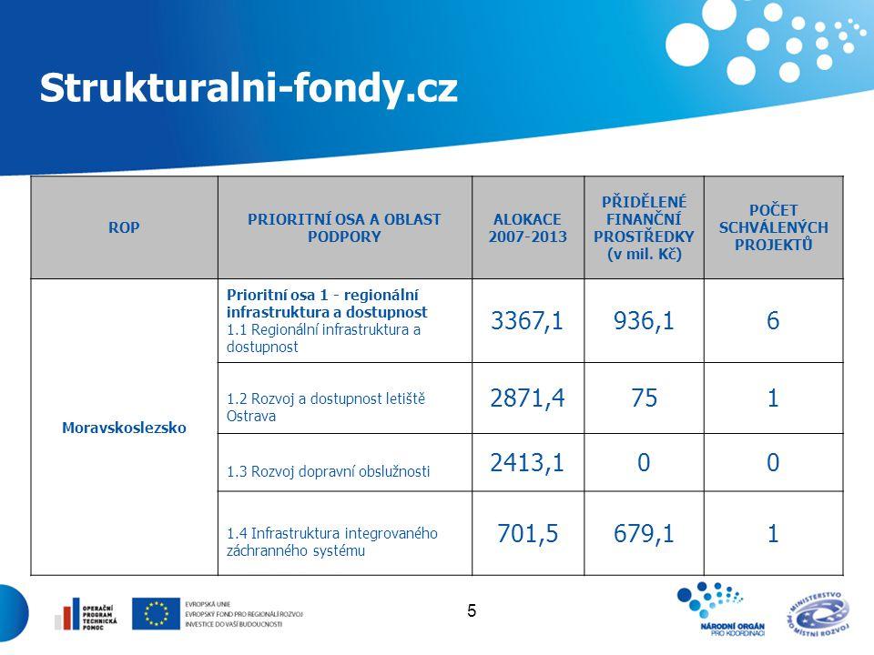 5 Strukturalni-fondy.cz ROP PRIORITNÍ OSA A OBLAST PODPORY ALOKACE 2007-2013 PŘIDĚLENÉ FINANČNÍ PROSTŘEDKY (v mil. Kč) POČET SCHVÁLENÝCH PROJEKTŮ Mora