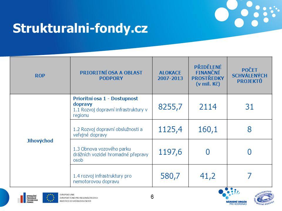 6 Strukturalni-fondy.cz ROP PRIORITNÍ OSA A OBLAST PODPORY ALOKACE 2007-2013 PŘIDĚLENÉ FINANČNÍ PROSTŘEDKY (v mil. Kč) POČET SCHVÁLENÝCH PROJEKTŮ Jiho