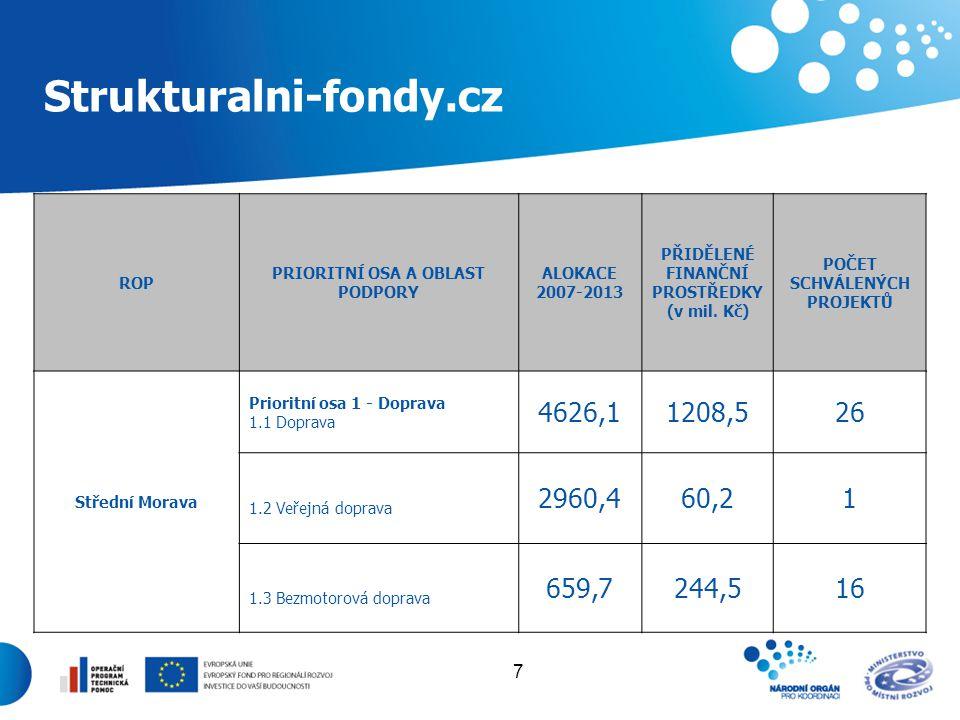 7 Strukturalni-fondy.cz ROP PRIORITNÍ OSA A OBLAST PODPORY ALOKACE 2007-2013 PŘIDĚLENÉ FINANČNÍ PROSTŘEDKY (v mil. Kč) POČET SCHVÁLENÝCH PROJEKTŮ Stře