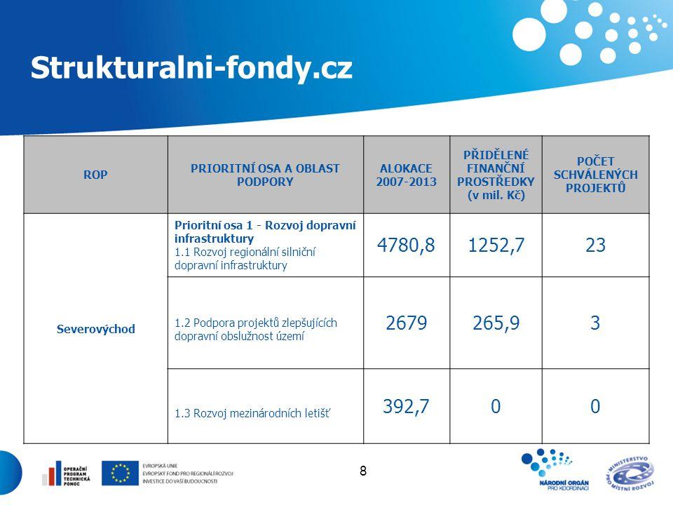 8 Strukturalni-fondy.cz ROP PRIORITNÍ OSA A OBLAST PODPORY ALOKACE 2007-2013 PŘIDĚLENÉ FINANČNÍ PROSTŘEDKY (v mil. Kč) POČET SCHVÁLENÝCH PROJEKTŮ Seve