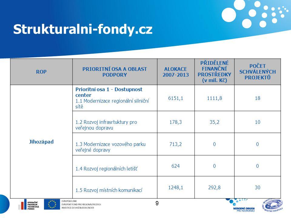 9 Strukturalni-fondy.cz ROP PRIORITNÍ OSA A OBLAST PODPORY ALOKACE 2007-2013 PŘIDĚLENÉ FINANČNÍ PROSTŘEDKY (v mil. Kč) POČET SCHVÁLENÝCH PROJEKTŮ Jiho