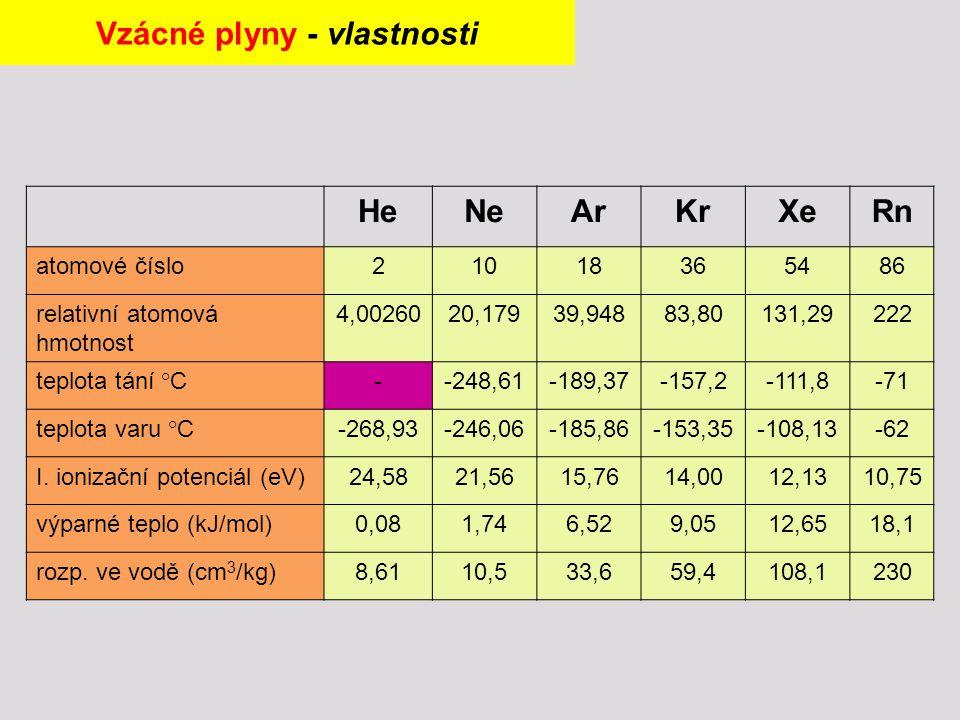 HeNeArKrXeRn atomové číslo21018365486 relativní atomová hmotnost 4,0026020,17939,94883,80131,29222 teplota tání °C--248,61-189,37-157,2-111,8-71 teplota varu °C-268,93-246,06-185,86-153,35-108,13-62 I.