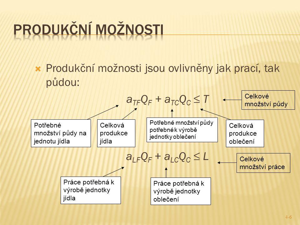  Produkční možnosti jsou ovlivněny jak prací, tak půdou: a TF Q F + a TC Q C ≤ T a LF Q F + a LC Q C ≤ L 4-6 Celkové množství půdy Potřebné množství