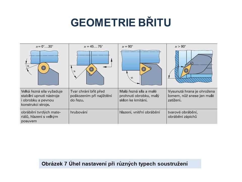 GEOMETRIE BŘITU Obrázek 7 Úhel nastavení při různých typech soustružení