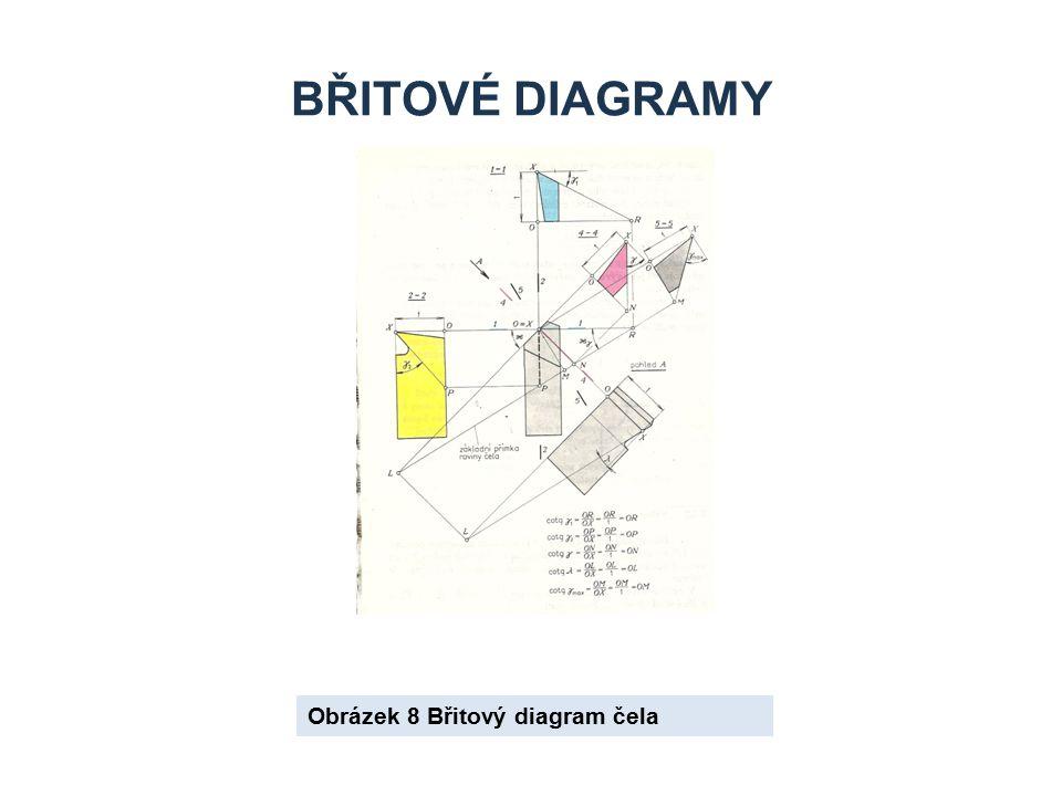 BŘITOVÉ DIAGRAMY Obrázek 8 Břitový diagram čela