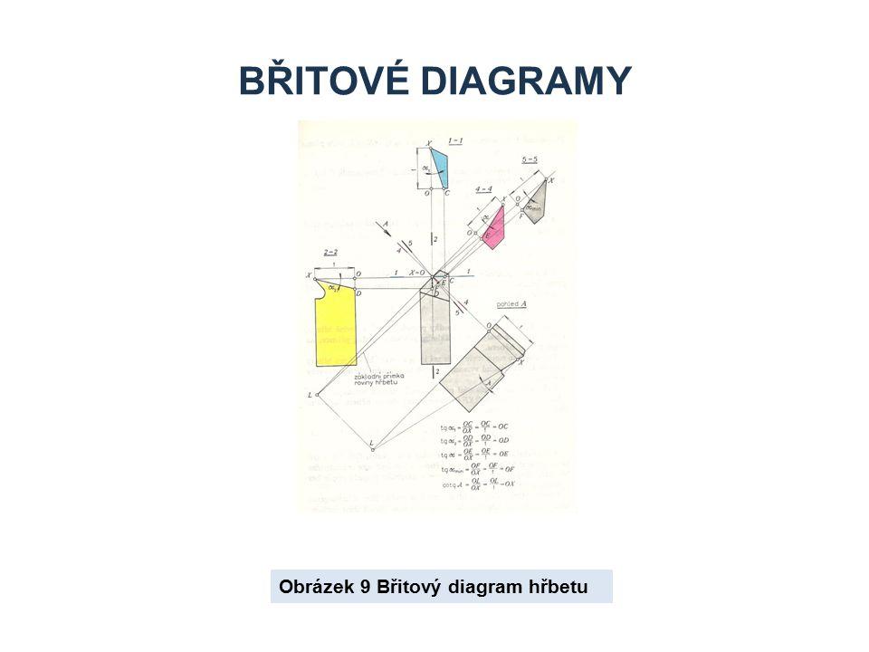 BŘITOVÉ DIAGRAMY Obrázek 9 Břitový diagram hřbetu