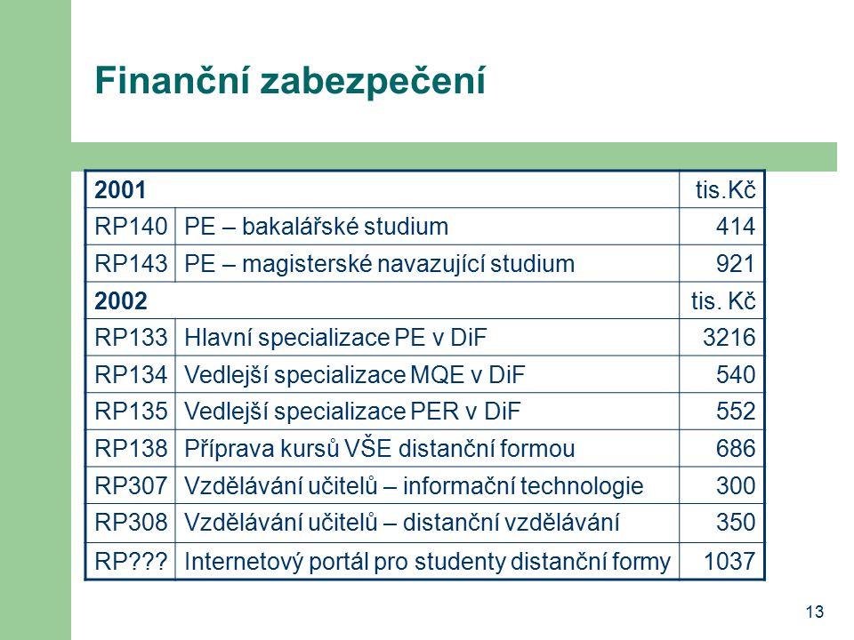 13 Finanční zabezpečení 2001tis.Kč RP140PE – bakalářské studium414 RP143PE – magisterské navazující studium921 2002tis.