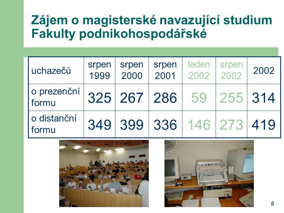 8 Zájem o magisterské navazující studium Fakulty podnikohospodářské uchazečů srpen 1999 srpen 2000 srpen 2001 leden 2002 srpen 2002 2002 o prezenční formu 32526728659255314 o distanční formu 349399336146273419