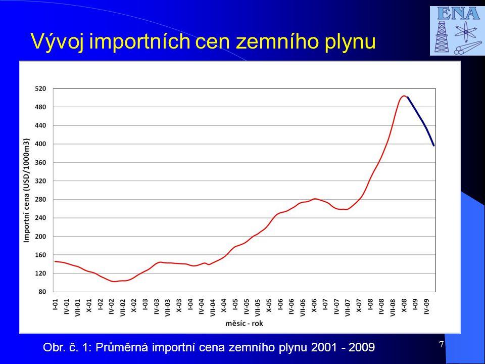 7 Vývoj importních cen zemního plynu Obr. č. 1: Průměrná importní cena zemního plynu 2001 - 2009