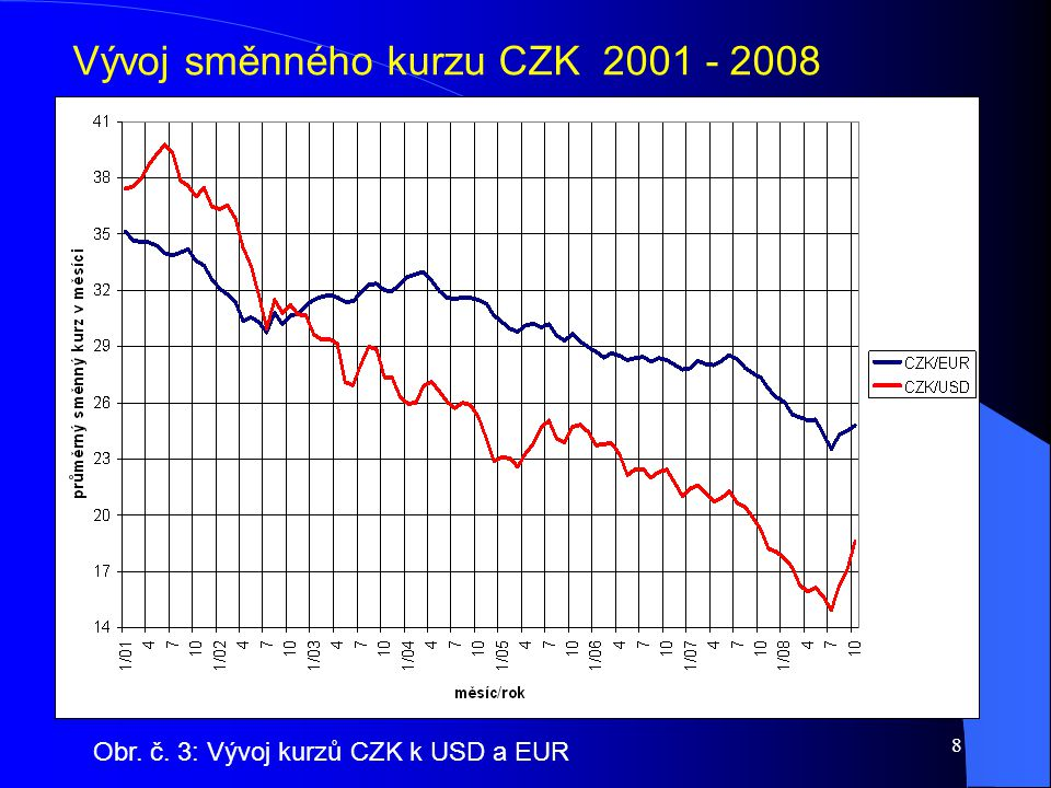 8 Vývoj směnného kurzu CZK 2001 - 2008 Obr. č. 3: Vývoj kurzů CZK k USD a EUR