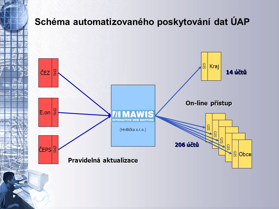 Úvodní stránka - partner v digitálním světě Schéma automatizovaného poskytování dat ÚAP (Hrdlička s.r.o.) ČEZ EMS E.on EMS ČEPS EMS Kraj GIS Obce GIS Obce GIS Obce GIS Obce GIS Obce GIS Pravidelná aktualizace On-line přístup 14 účtů 206 účtů