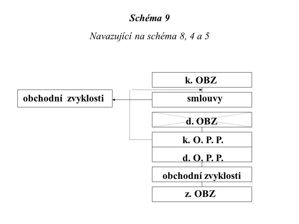 Schéma 9 Navazující na schéma 8, 4 a 5 k. OBZ obchodní zvyklosti smlouvy d. OBZ k. O. P. P. d. O. P. P. obchodní zvyklosti z. OBZ