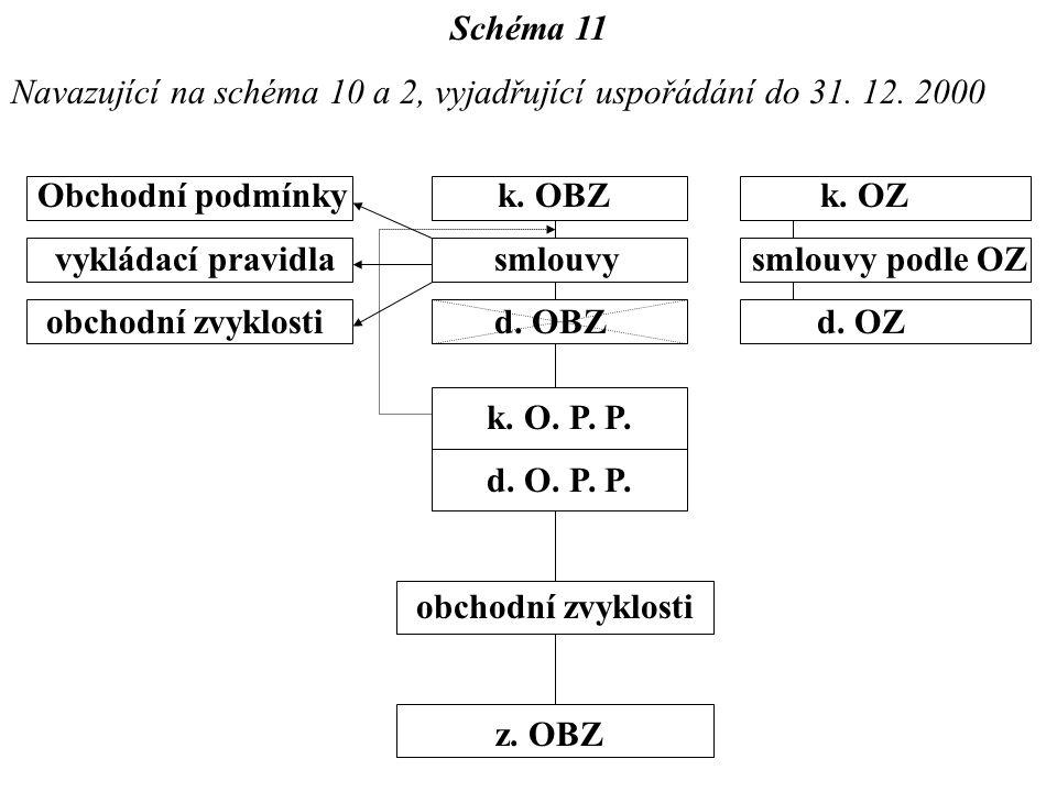 Schéma 11 Navazující na schéma 10 a 2, vyjadřující uspořádání do 31. 12. 2000 Obchodní podmínky k. OBZ k. OZ vykládací pravidla smlouvy smlouvy podle