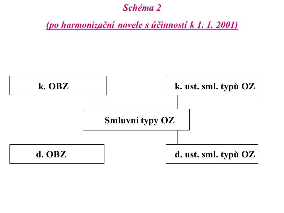 Schéma 2 (po harmonizační novele s účinností k 1. 1. 2001) k. OBZ k. ust. sml. typů OZ Smluvní typy OZ d. OBZ d. ust. sml. typů OZ