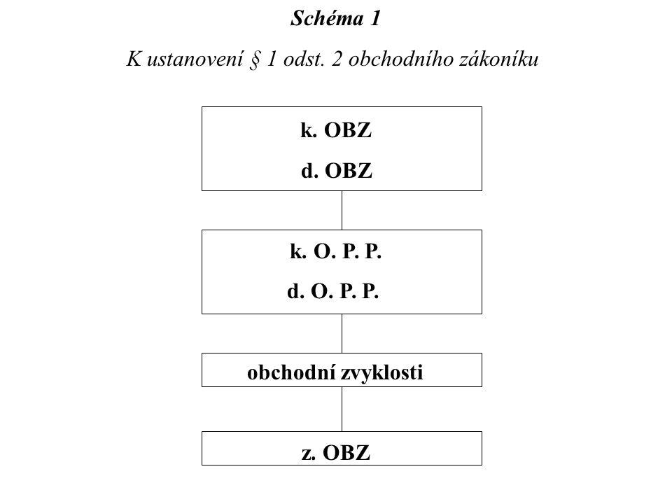 Schéma 1 K ustanovení § 1 odst. 2 obchodního zákoníku k. OBZ d. OBZ k. O. P. P. d. O. P. P. obchodní zvyklosti z. OBZ