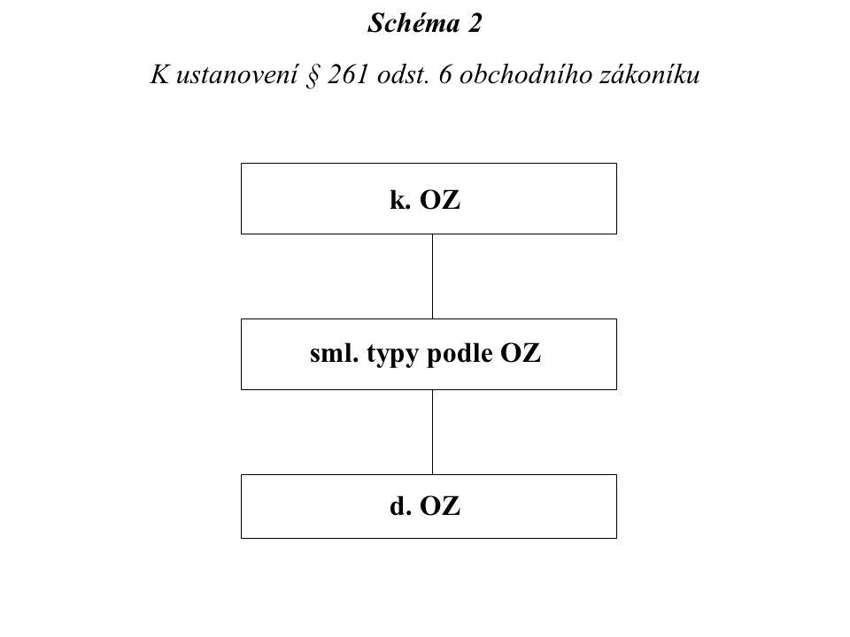 Schéma 2 K ustanovení § 261 odst. 6 obchodního zákoníku k. OZ sml. typy podle OZ d. OZ
