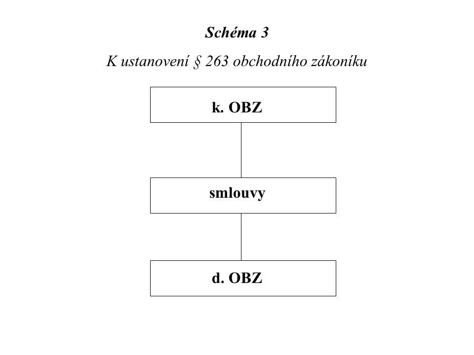 """Schéma 4 K ustanovení § 264 odst. 1 obchodního zákoníku Z S """"odvětvové obchodní zvyklosti"""