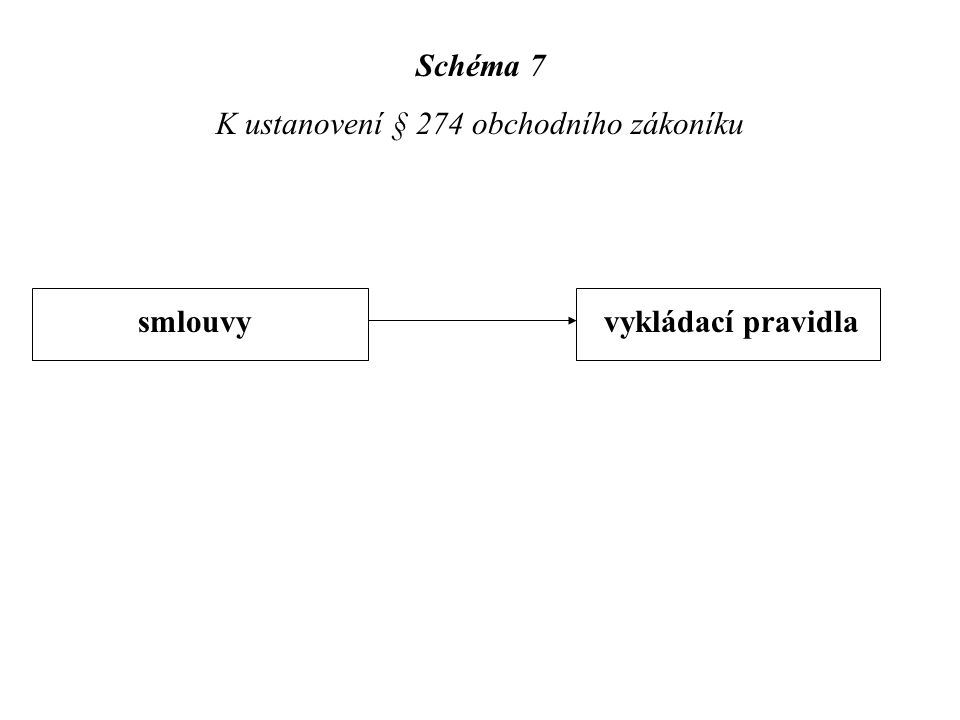 Schéma 7 K ustanovení § 274 obchodního zákoníku smlouvy vykládací pravidla