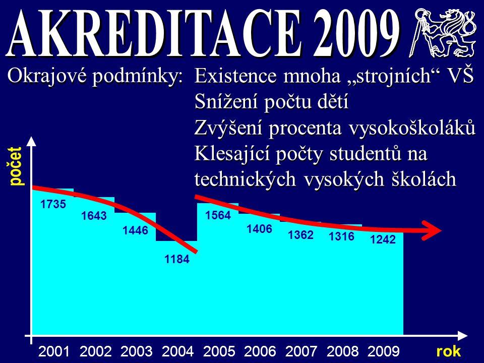"""1184 1446 1643 1735 Okrajové podmínky: Existence mnoha """"strojních"""" VŠ Snížení počtu dětí Zvýšení procenta vysokoškoláků Klesající počty studentů na te"""