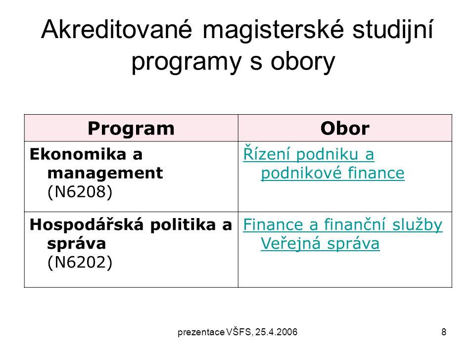 prezentace VŠFS, 25.4.20068 Akreditované magisterské studijní programy s obory ProgramObor Ekonomika a management (N6208) Řízení podniku a podnikové finance Hospodářská politika a správa (N6202) Finance a finanční služby Veřejná správa