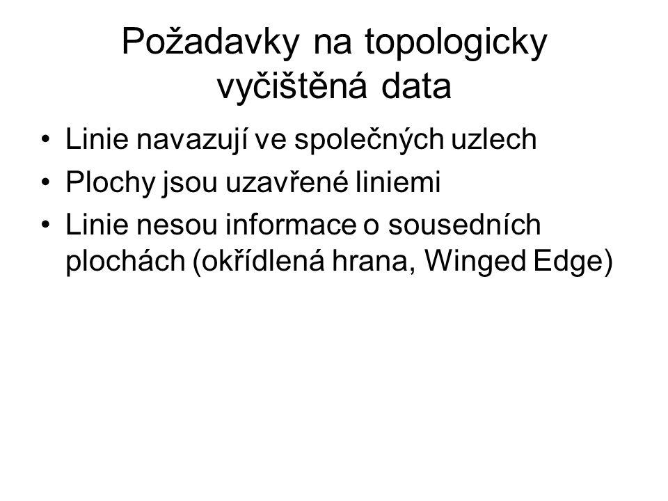 Požadavky na topologicky vyčištěná data Linie navazují ve společných uzlech Plochy jsou uzavřené liniemi Linie nesou informace o sousedních plochách (okřídlená hrana, Winged Edge)