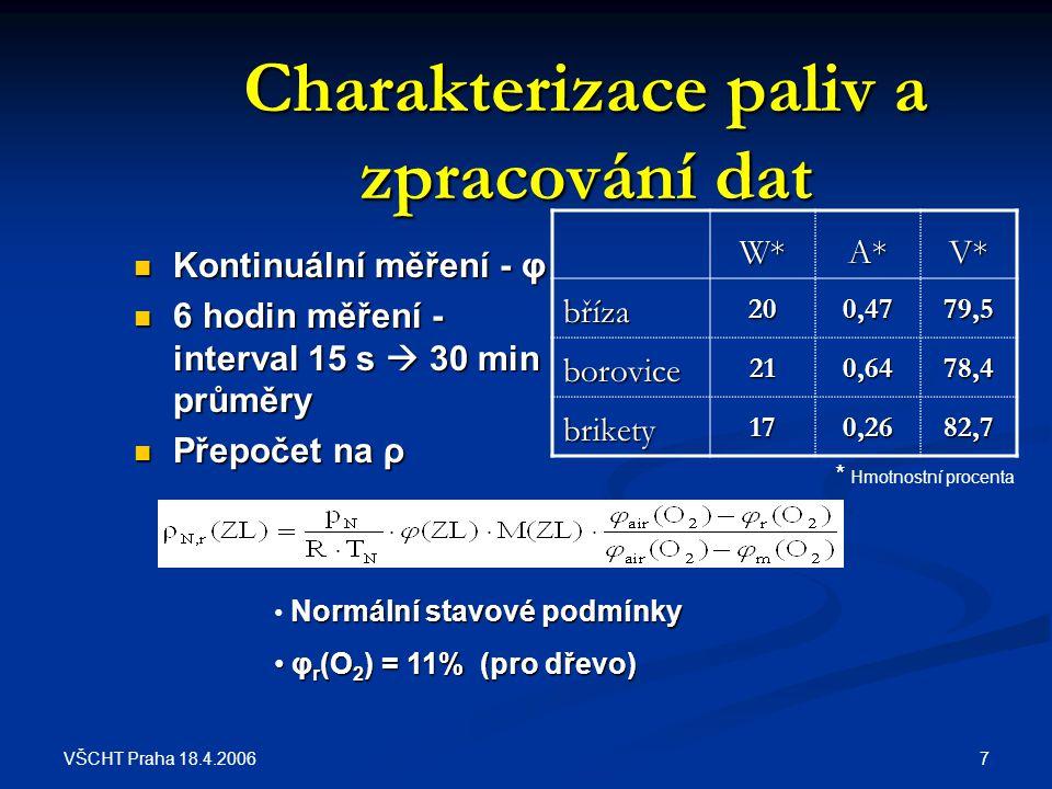 VŠCHT Praha 18.4.2006 8 Výsledky I