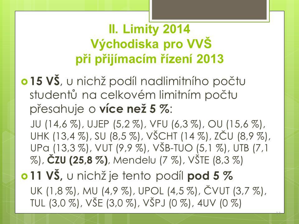 II. Limity 2014 Východiska pro VVŠ při přijímacím řízení 2013  15 VŠ, u nichž podíl nadlimitního počtu studentů na celkovém limitním počtu přesahuje
