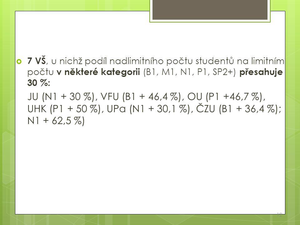  7 VŠ, u nichž podíl nadlimitního počtu studentů na limitním počtu v některé kategorii (B1, M1, N1, P1, SP2+) přesahuje 30 %: JU (N1 + 30 %), VFU (B1 + 46,4 %), OU (P1 +46,7 %), UHK (P1 + 50 %), UPa (N1 + 30,1 %), ČZU (B1 + 36,4 %); N1 + 62,5 %) 12