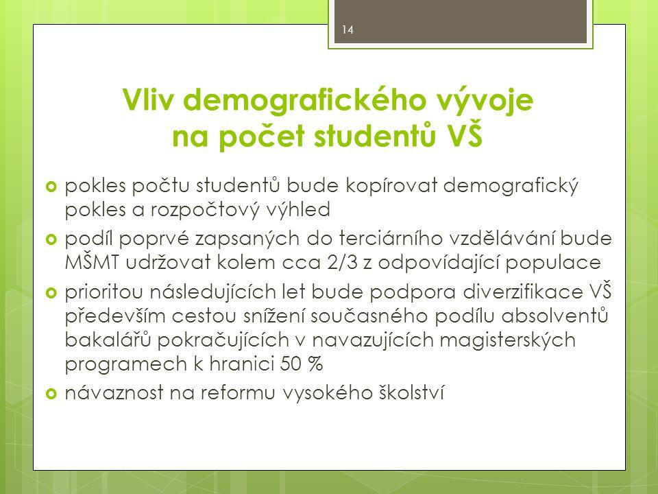 Vliv demografického vývoje na počet studentů VŠ  pokles počtu studentů bude kopírovat demografický pokles a rozpočtový výhled  podíl poprvé zapsanýc