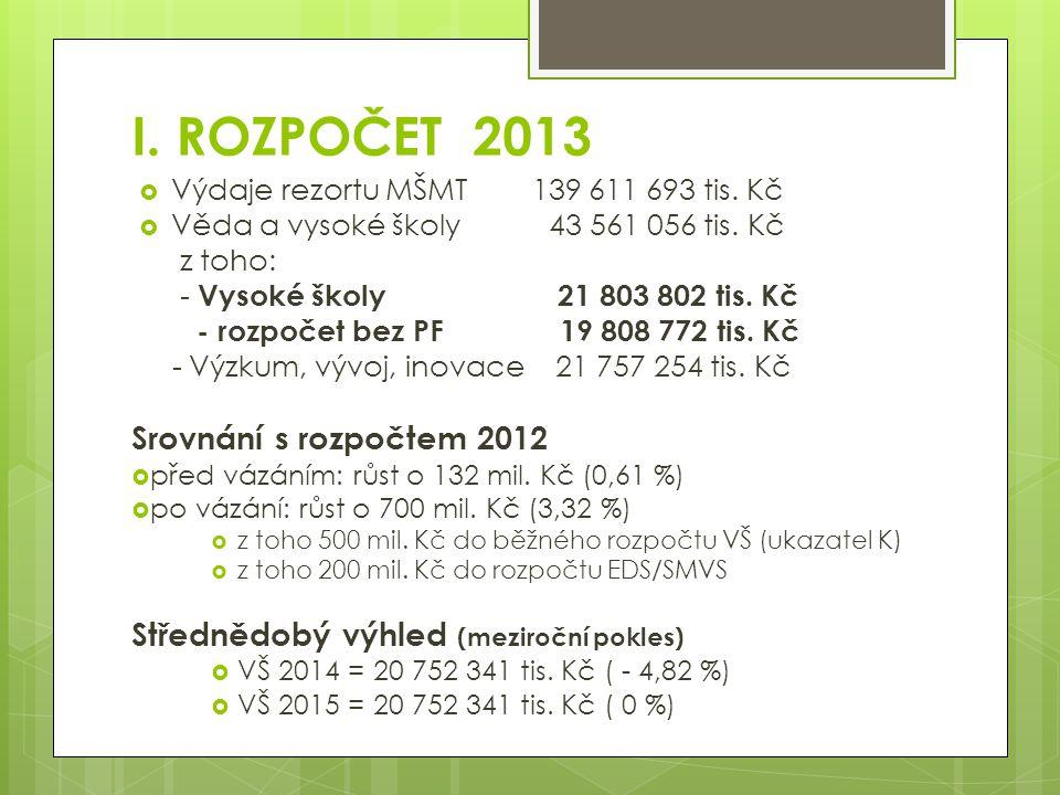 I. ROZPOČET 2013  Výdaje rezortu MŠMT 139 611 693 tis.