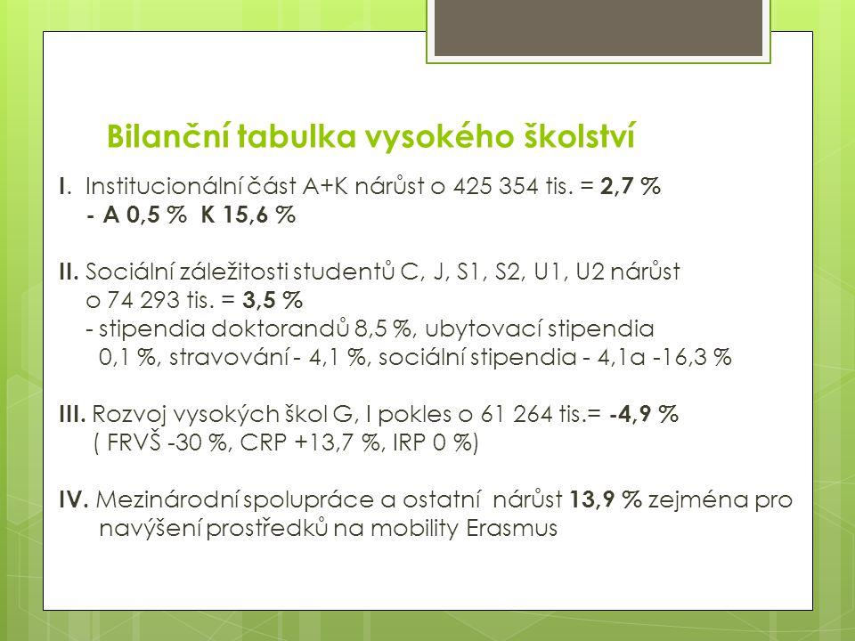 Bilanční tabulka vysokého školství I. Institucionální část A+K nárůst o 425 354 tis. = 2,7 % - A 0,5 % K 15,6 % II. Sociální záležitosti studentů C, J