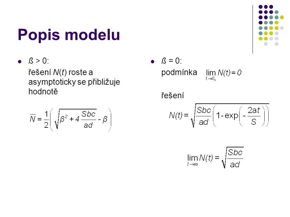 Popis modelu ß > 0: řešení N(t) roste a asymptoticky se přibližuje hodnotě ß = 0: podmínka řešení